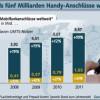 Mobilfunkanschlüsse wachsen weltweit rasant