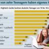 Studie: Handy gehört zur jugendlichen Grundausstattung