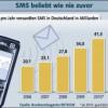 Neuer SMS-Rekord in Deutschland
