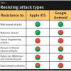 iOS laut Symantec sicherer als Android