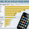 Handys werden in Europa immer mehr genutzt