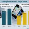 Smartphone-Absatz wächst rasant im Jahr 2011