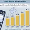 Smartphones lassen SMS-Umsätze sinken
