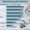 Studie: Jeder Dritte nutzt Internet per Tablet oder Smartphone