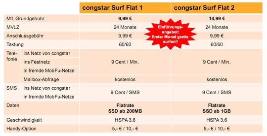 Congstar Surf Flats