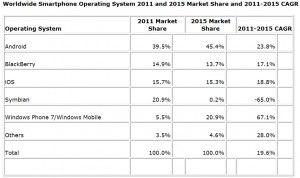 idc-windows-phone-7