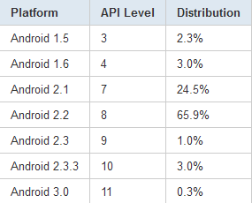 Nur 4% mit Android 2.3 Gingerbread