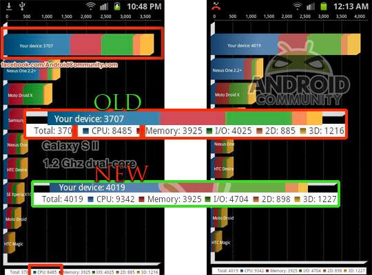 Galaxy S2 vor und nach dem Update im Benchmarktest
