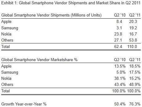 Marktanteile der Smartphonehersteller